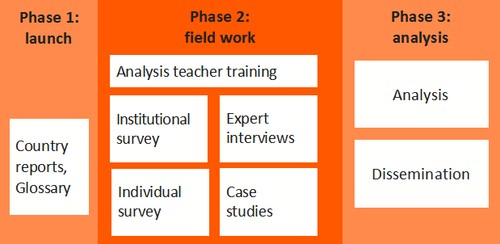 The GOETE work plan consists of three major phases: launch, field work and analysis